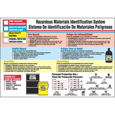 Hazardous Material Identification System Bilingual Poster